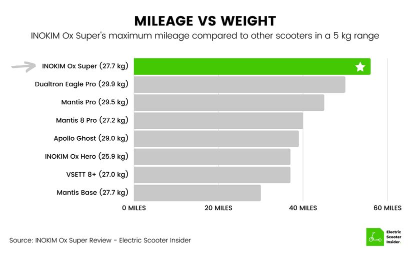 INOKIM Ox Super Mileage vs Weight Comparison (UK)