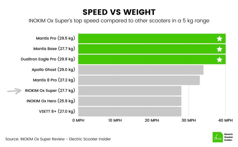 INOKIM Ox Super Speed vs Weight Comparison (UK)