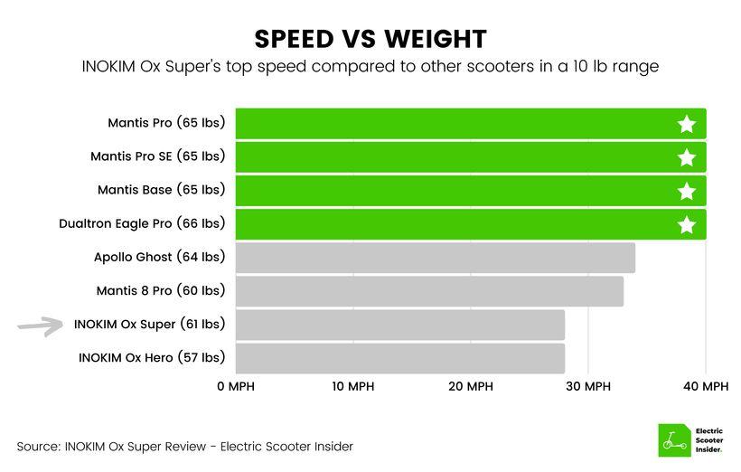 INOKIM Ox Super Speed vs Weight Comparison
