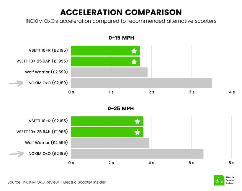 INOKIM OxO Acceleration Comparison (UK)