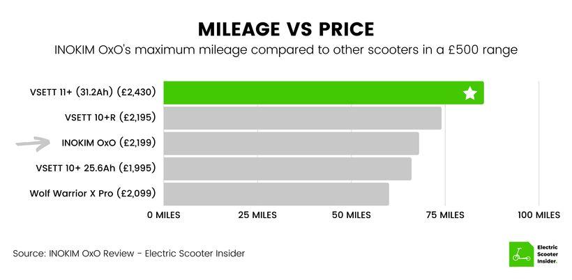 INOKIM OxO Mileage vs Price Comparison (UK)