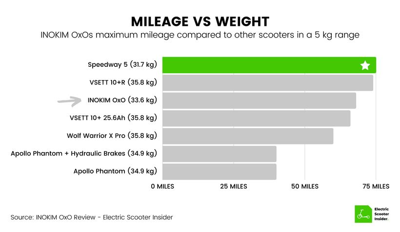 INOKIM OxO Mileage vs Weight Comparison (UK)