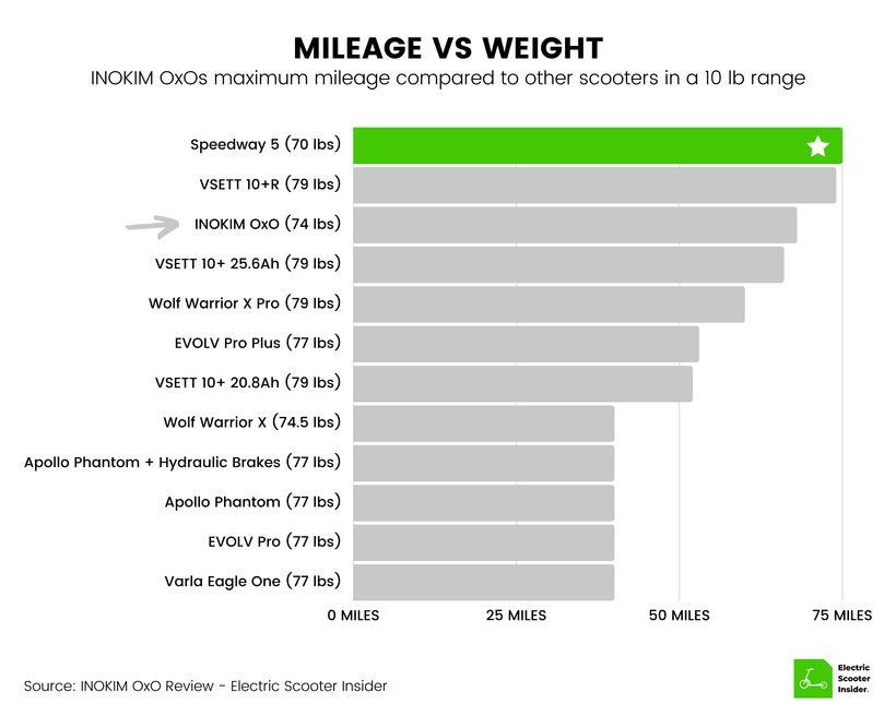 INOKIM OxO Mileage vs Weight Comparison