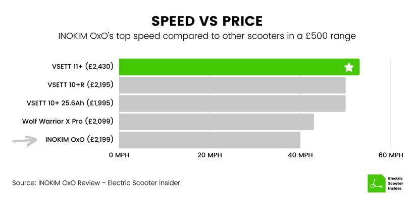 INOKIM OxO Speed vs Price Comparison (UK)