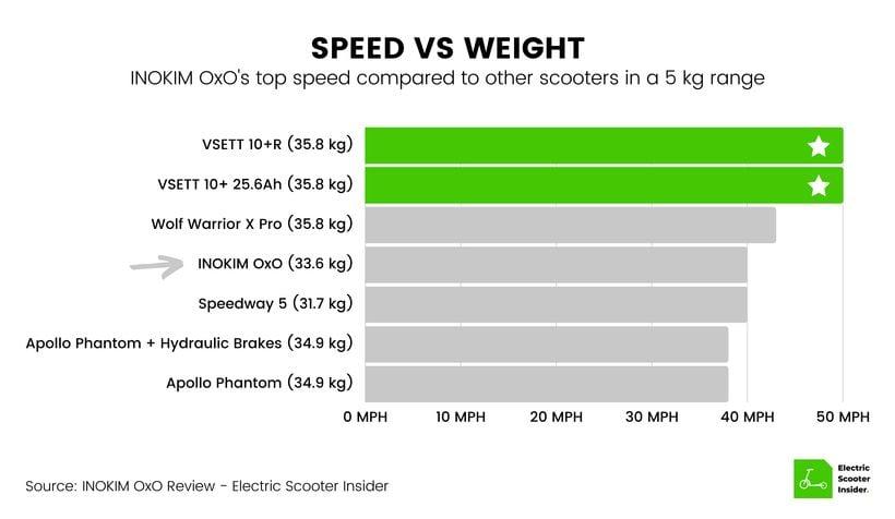 INOKIM OxO Speed vs Weight Comparison (UK)
