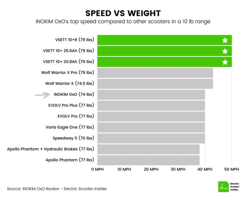 INOKIM OxO Speed vs Weight Comparison