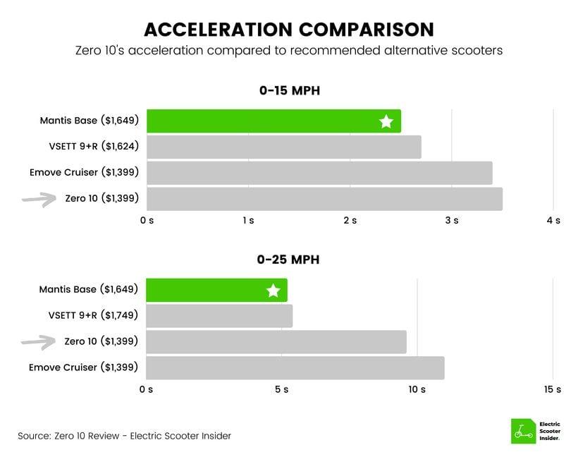 Zero 10 Acceleration Comparison