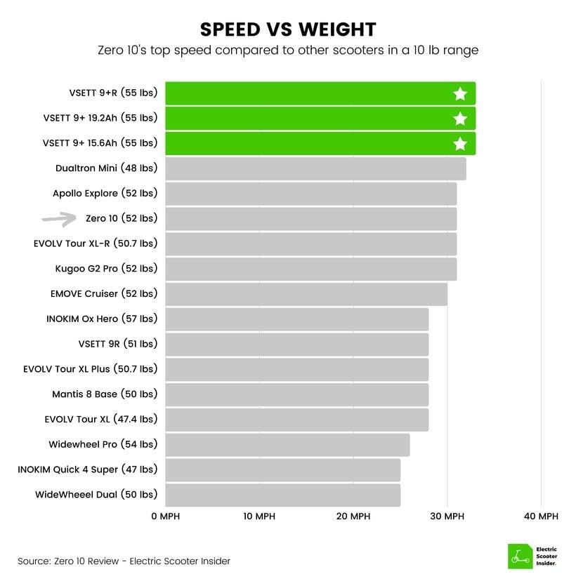 Zero 10 Speed vs Weight Comparison