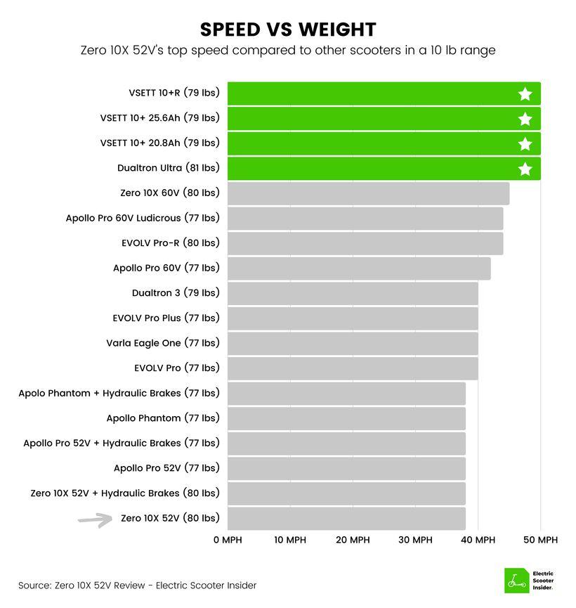 Zero 10X Speed vs Weight Comparison