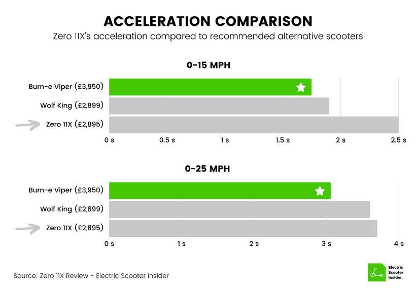 Zero 11X Acceleration Comparison (UK)