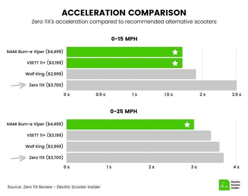 Zero 11X Acceleration Comparison