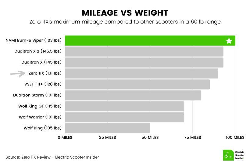 Zero 11X Mileage vs Weight Comparison