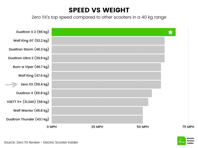 Zero 11X Speed vs Weight Comparison (UK)