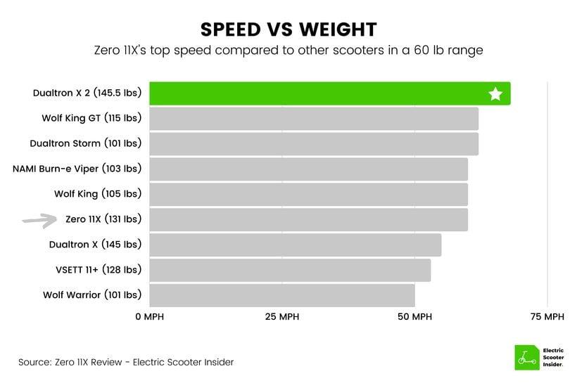 Zero 11X Speed vs Weight Comparison